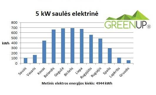 saules elektrine 5kW