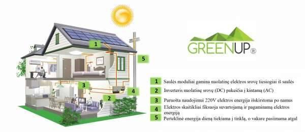 kaip veikia saules elektrine