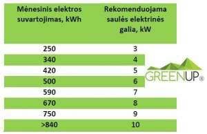 saules elektrine dydis