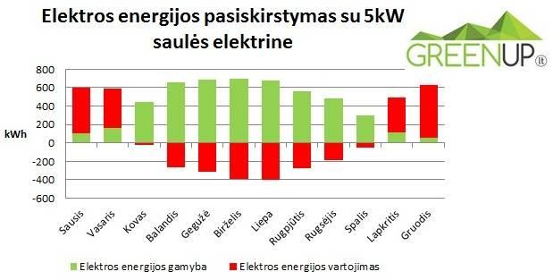 saules elektrine energijos balansas