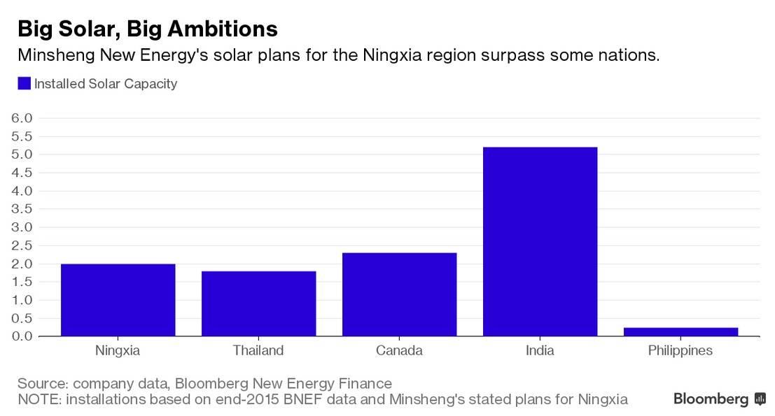 didžiausia pasaulyje saulės elektrinė