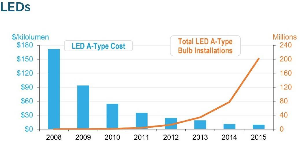 Saulės, vėjo, LED ir elektromobilių pokytis