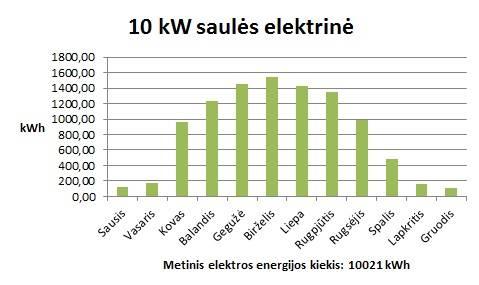 10kW Saulės elektrinė