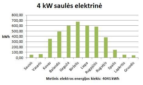 4kW autonominė saulės elektrinė