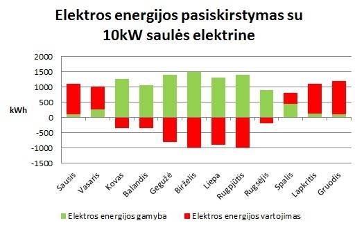 10kW saules elektrine