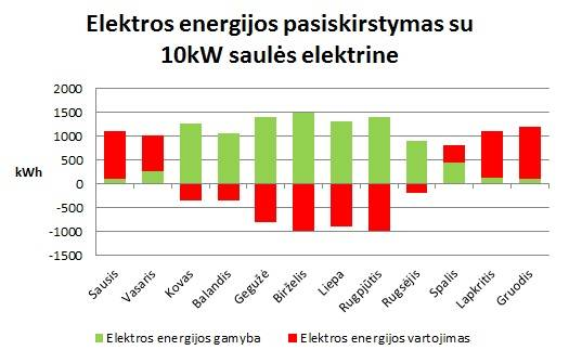 saules elektrines energijos balansas