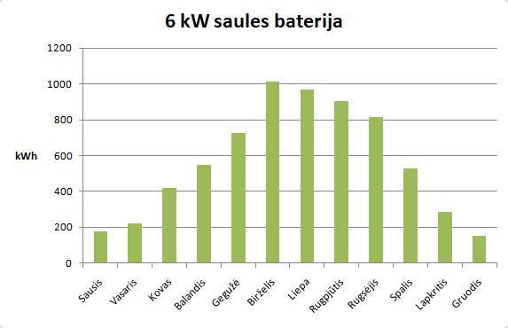 saules baterija kaina