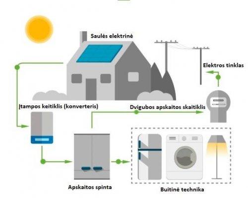 kaip veikia saulės elektrinė1